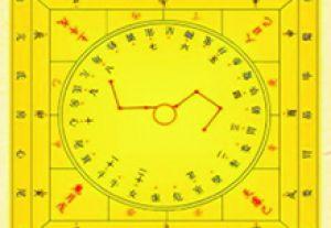 大六壬与其他数术的不同,以及在生活中的运用